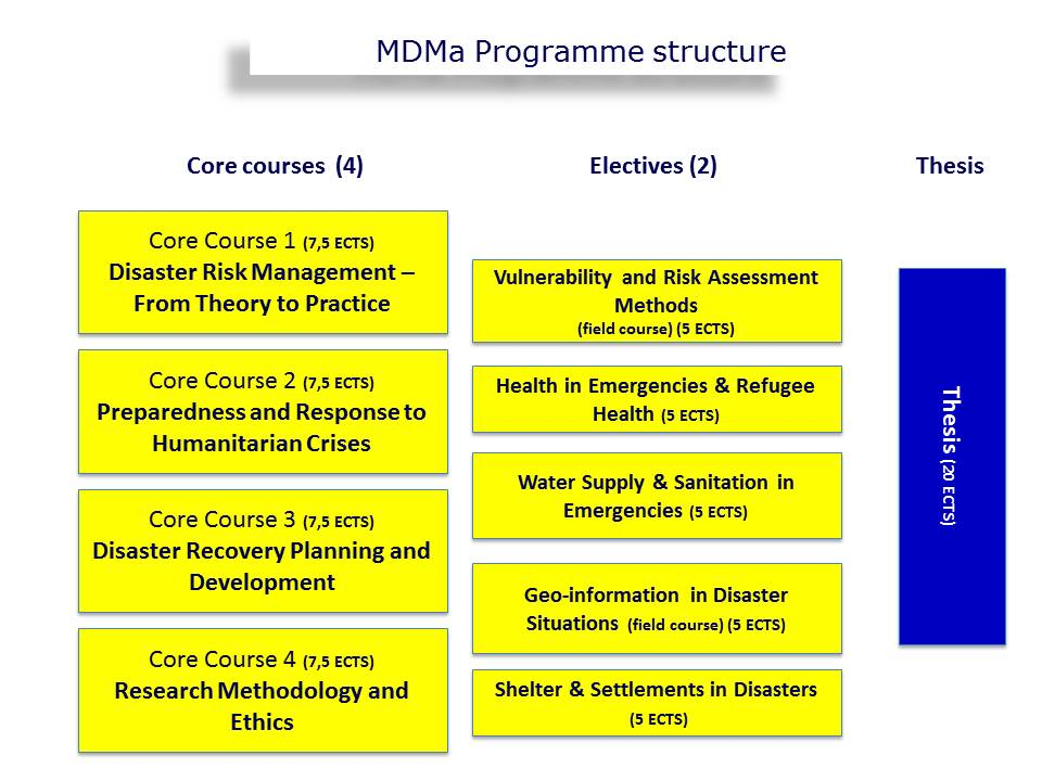 A figure showing the MDMa programme structure at the UCPH